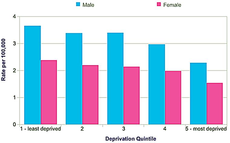 Deprivation levels and skin cancer